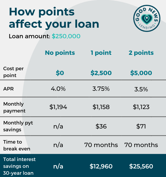 How points affect your loan payment, break even, and total savings