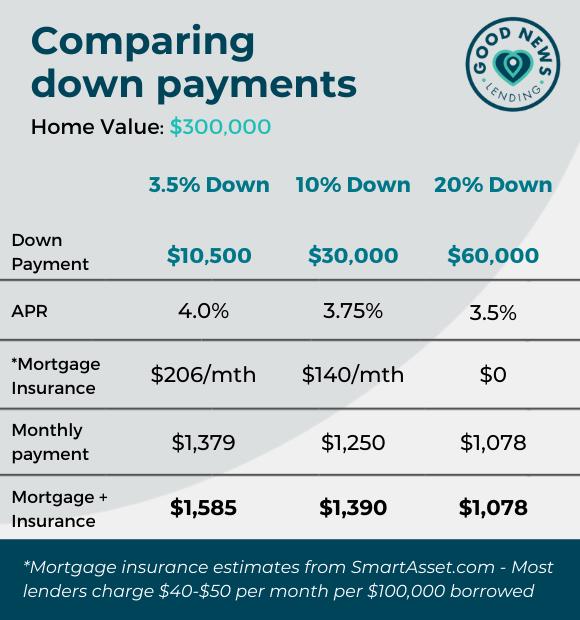 Comparing 3.5 percent vs 10 percent and 20 percent down payments